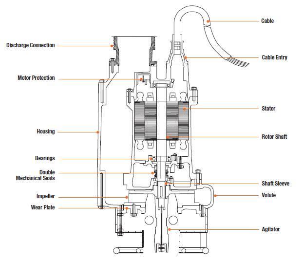 Agitator / slurry pump diagram